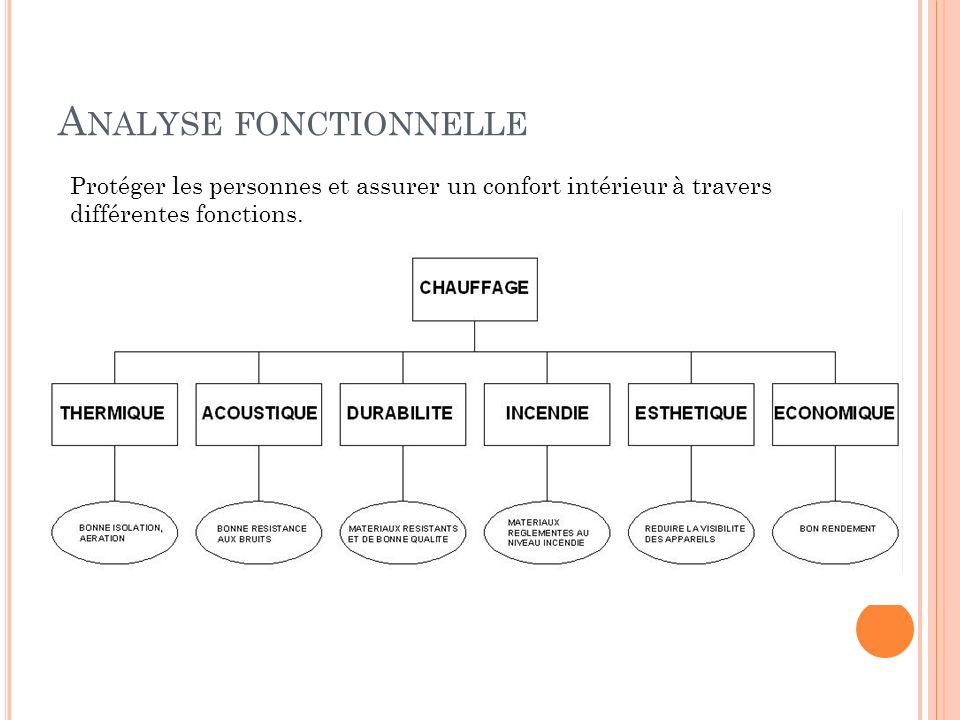 A NALYSE FONCTIONNELLE Protéger les personnes et assurer un confort intérieur à travers différentes fonctions.