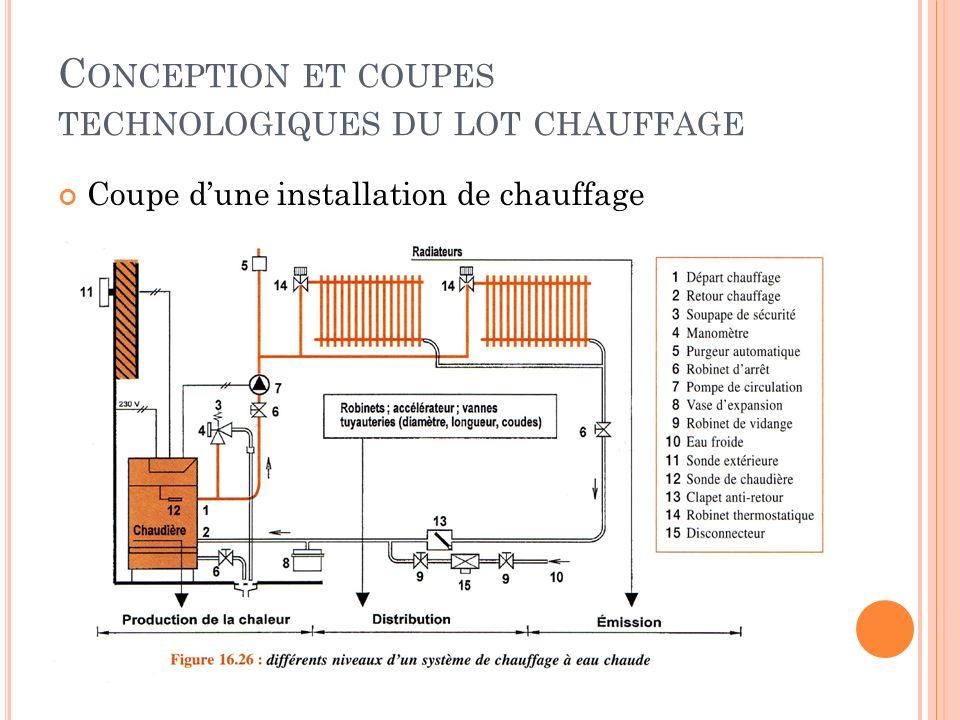 Coupe dune installation de chauffage C ONCEPTION ET COUPES TECHNOLOGIQUES DU LOT CHAUFFAGE