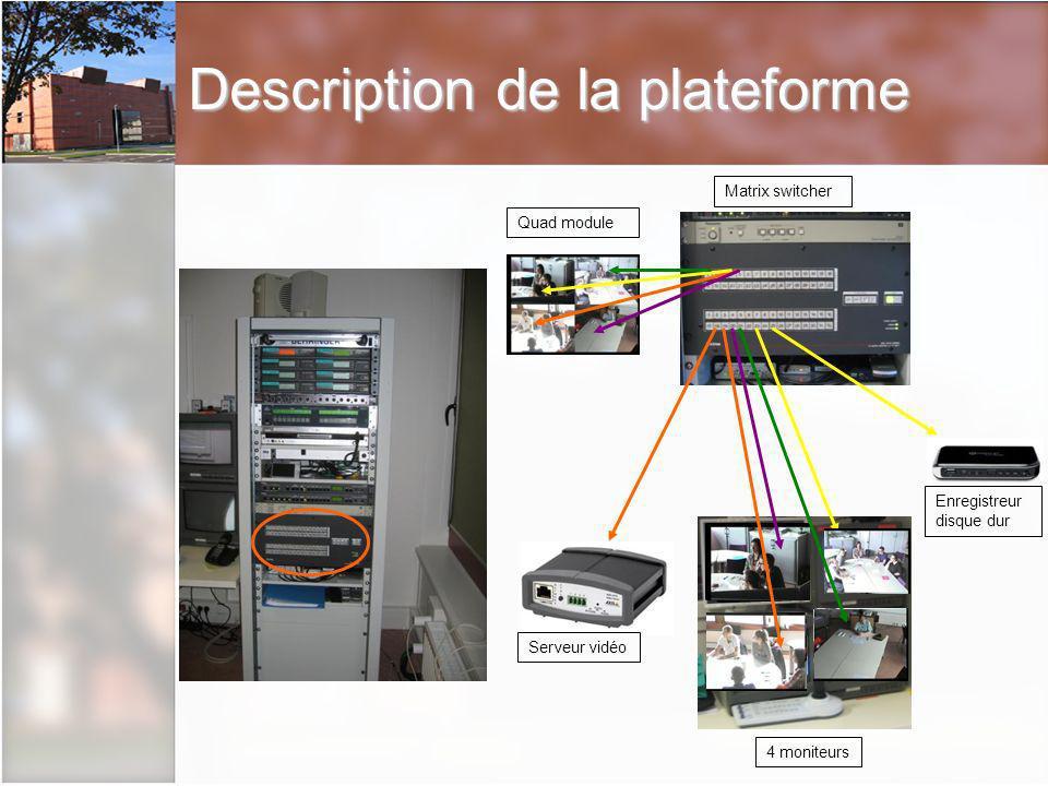 Description de la plateforme Quad module Matrix switcher 4 moniteurs Serveur vidéo Enregistreur disque dur
