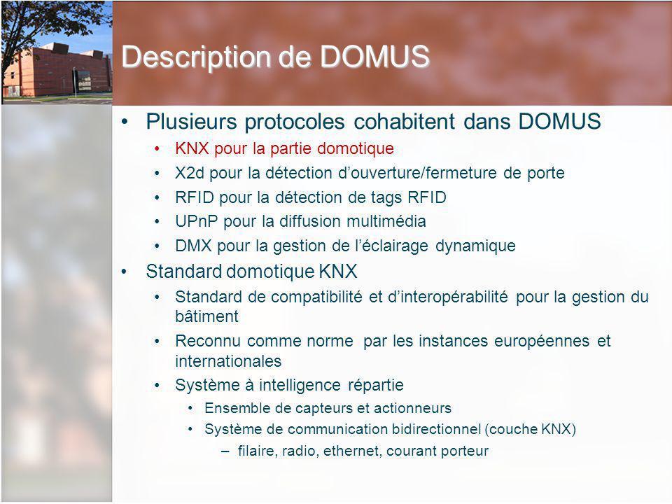 Description de DOMUS Plusieurs protocoles cohabitent dans DOMUS KNX pour la partie domotique X2d pour la détection douverture/fermeture de porte RFID pour la détection de tags RFID UPnP pour la diffusion multimédia DMX pour la gestion de léclairage dynamique Standard domotique KNX Standard de compatibilité et dinteropérabilité pour la gestion du bâtiment Reconnu comme norme par les instances européennes et internationales Système à intelligence répartie Ensemble de capteurs et actionneurs Système de communication bidirectionnel (couche KNX) –filaire, radio, ethernet, courant porteur