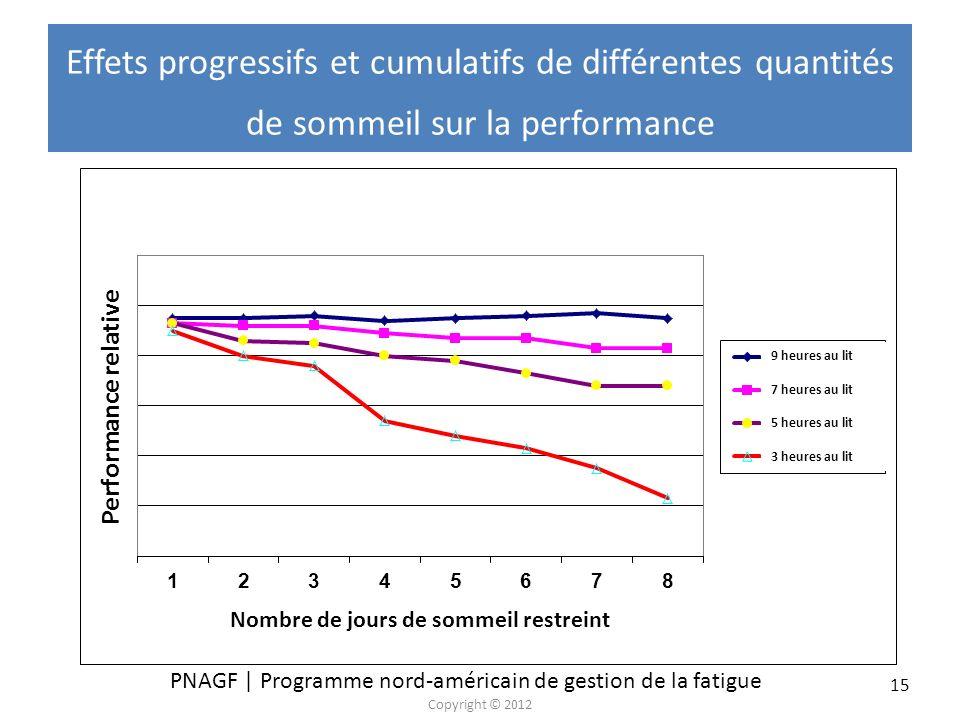PNAGF | Programme nord-américain de gestion de la fatigue Copyright © 2012 15 Effets progressifs et cumulatifs de différentes quantités de sommeil sur