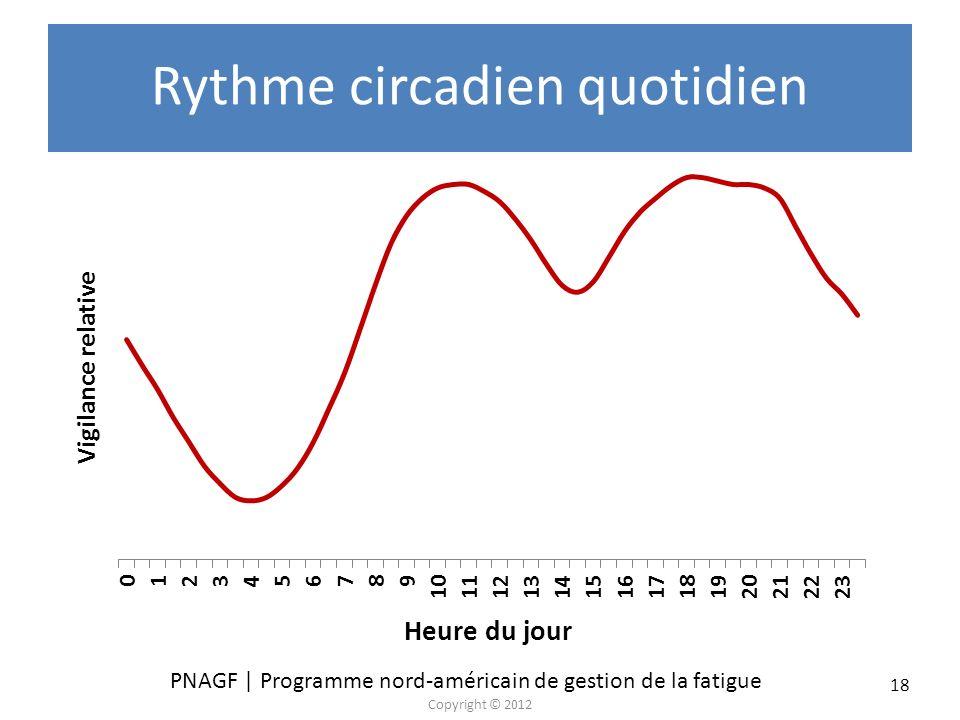 PNAGF | Programme nord-américain de gestion de la fatigue Copyright © 2012 18 Rythme circadien quotidien Vigilance relative Heure du jour