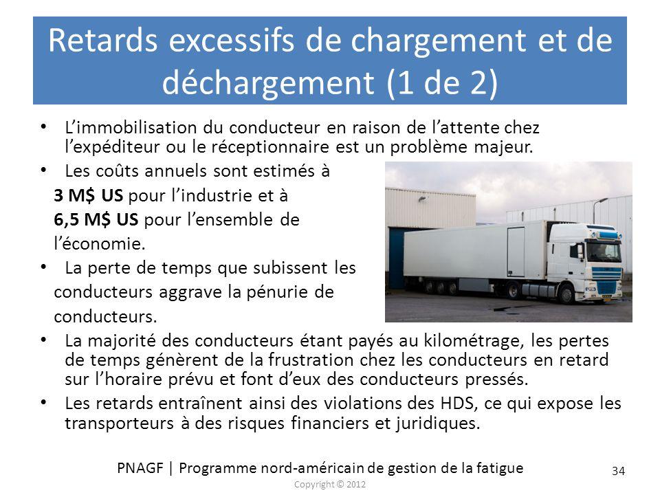 PNAGF | Programme nord-américain de gestion de la fatigue Copyright © 2012 34 Retards excessifs de chargement et de déchargement (1 de 2) Limmobilisat