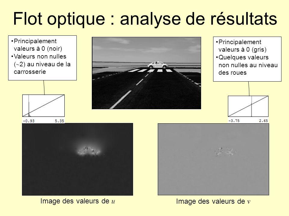 Flot optique : analyse de résultats Image des valeurs de u Image des valeurs de v Principalement valeurs à 0 (gris) Quelques valeurs non nulles au niv