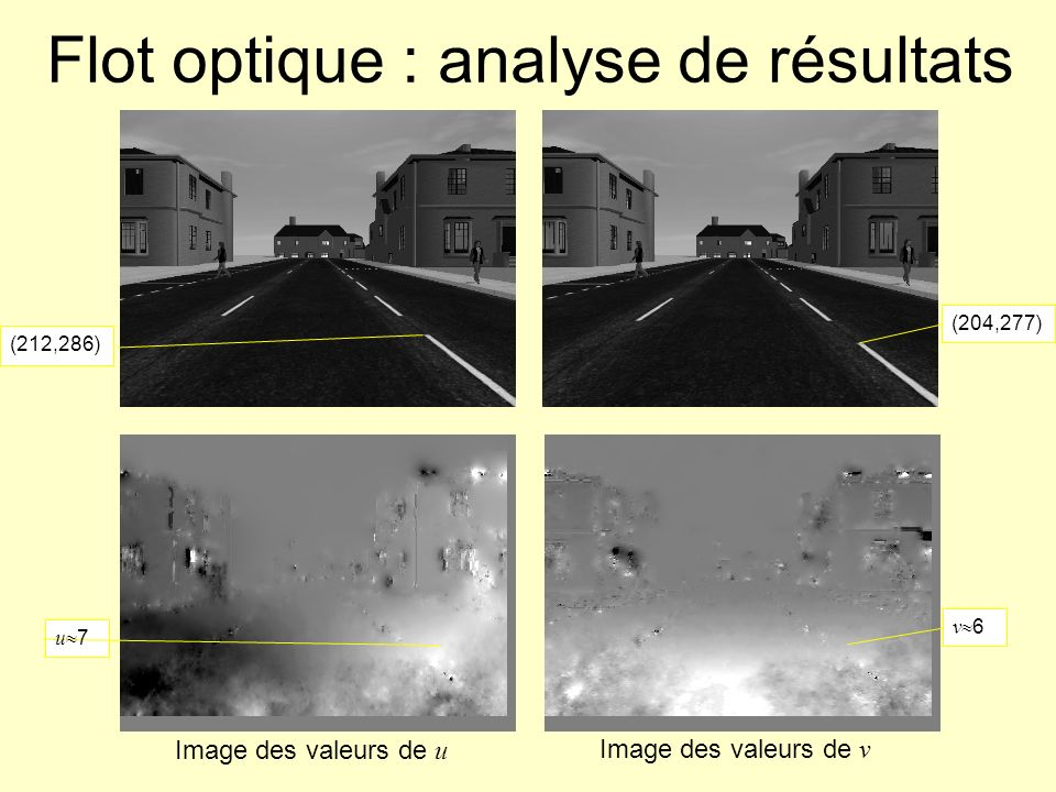Flot optique : analyse de résultats Image des valeurs de u Image des valeurs de v (212,286) (204,277) v 6 u 7