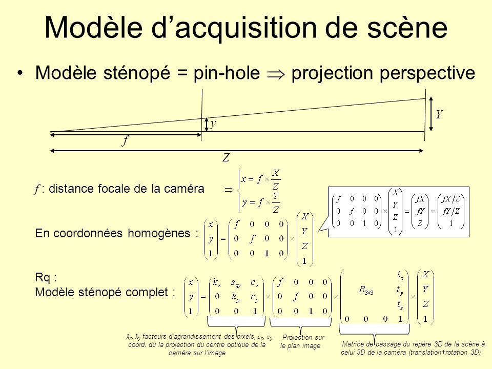 Modèle dacquisition de scène Modèle sténopé = pin-hole projection perspective f Z y Y f : distance focale de la caméra En coordonnées homogènes : Rq :