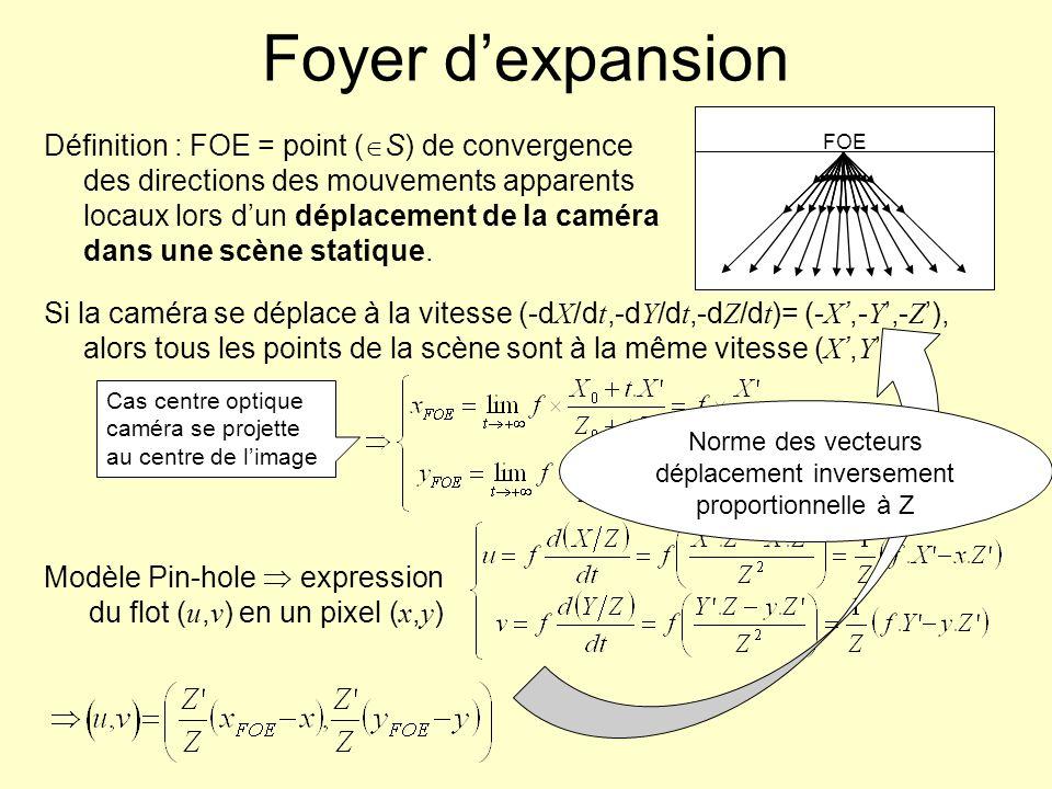 Foyer dexpansion Définition : FOE = point ( S) de convergence des directions des mouvements apparents locaux lors dun déplacement de la caméra dans un