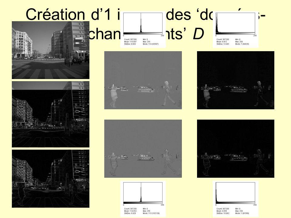 Classification de limage D Cas 2 classes –Classe non changement ~ Normale centrée variance –Classe non changement ~ quelconque !!.