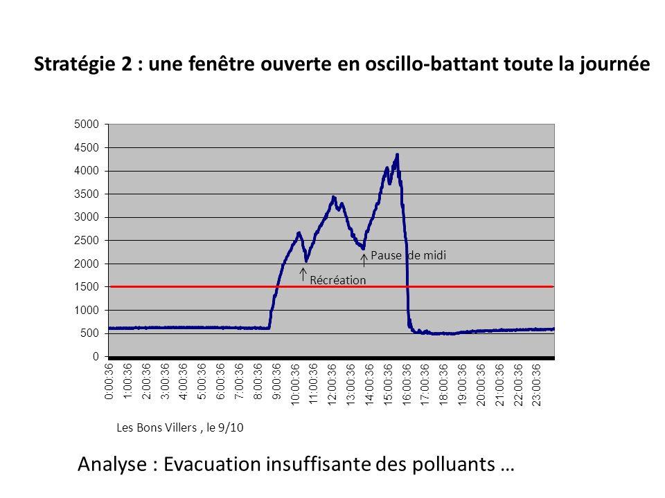 Stratégie 2 : une fenêtre ouverte en oscillo-battant toute la journée Les Bons Villers, le 9/10 Analyse : Evacuation insuffisante des polluants … Récr