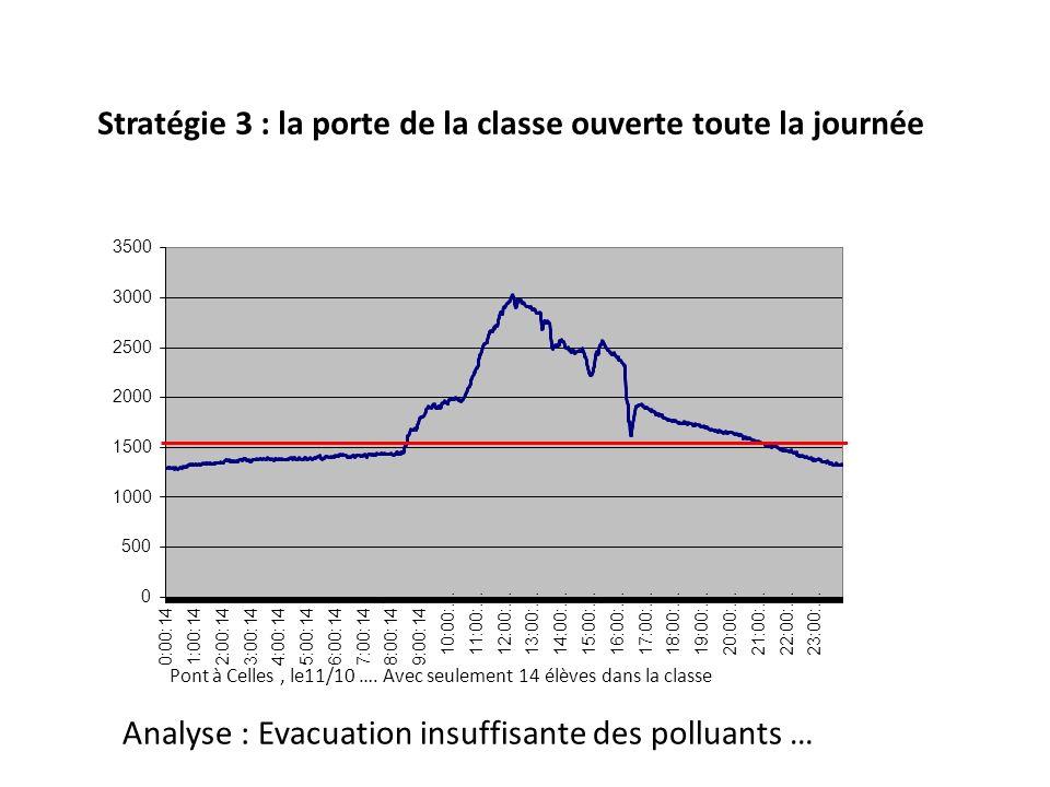 Stratégie 3 : la porte de la classe ouverte toute la journée Pont à Celles, le11/10 …. Avec seulement 14 élèves dans la classe Analyse : Evacuation in