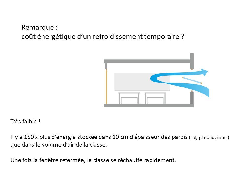 Remarque : coût énergétique dun refroidissement temporaire ? Très faible ! Il y a 150 x plus dénergie stockée dans 10 cm dépaisseur des parois (sol, p