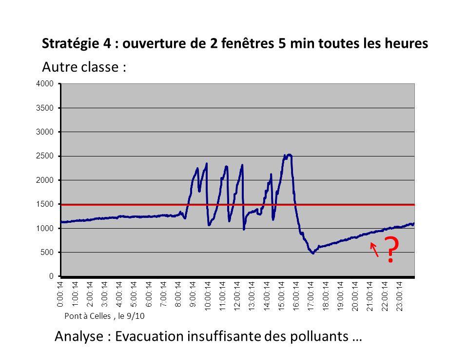 Pont à Celles, le 9/10 Stratégie 4 : ouverture de 2 fenêtres 5 min toutes les heures Analyse : Evacuation insuffisante des polluants … ?