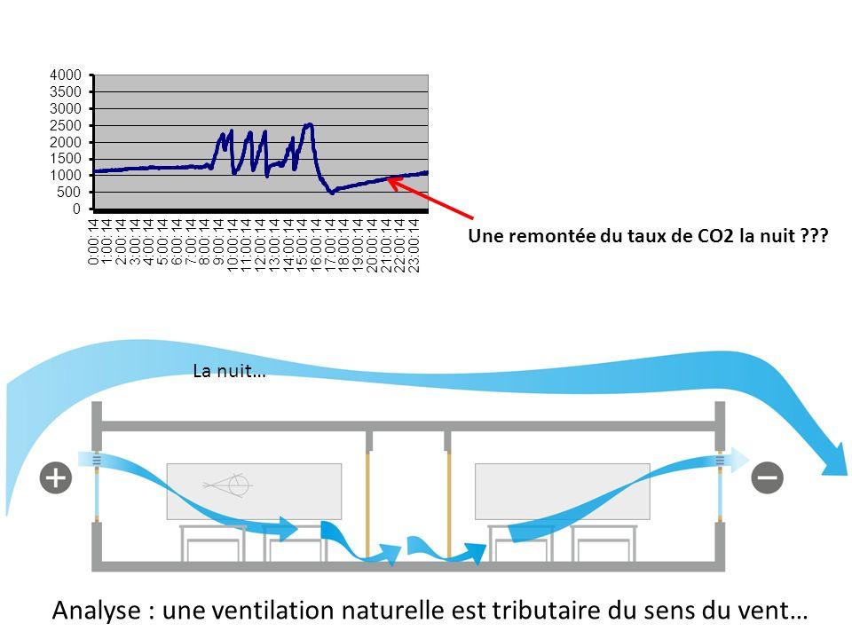 Une remontée du taux de CO2 la nuit ??? Analyse : une ventilation naturelle est tributaire du sens du vent… Le jour…La nuit…
