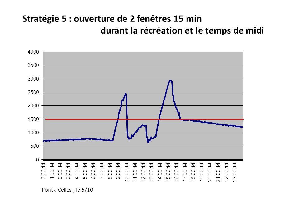 Stratégie 5 : ouverture de 2 fenêtres 15 min durant la récréation et le temps de midi Pont à Celles, le 5/10