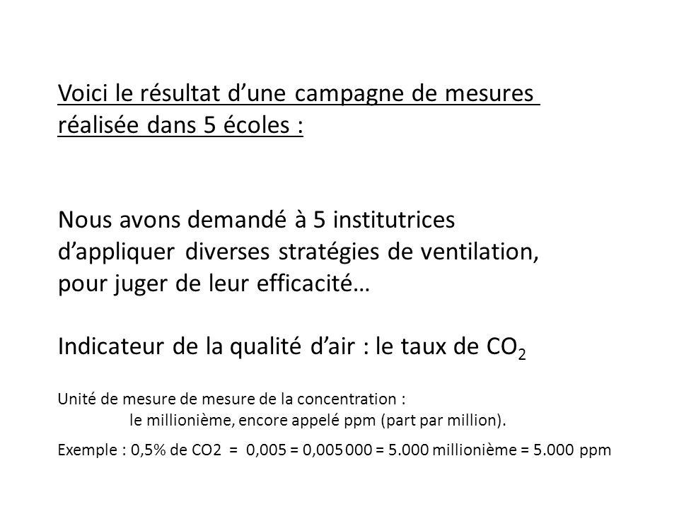 Voici le résultat dune campagne de mesures réalisée dans 5 écoles : Nous avons demandé à 5 institutrices dappliquer diverses stratégies de ventilation