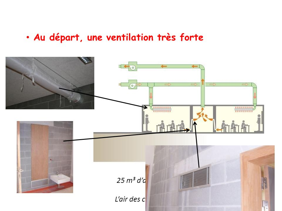 Au départ, une ventilation très forte 25 m³ dair frais, par enfant et par heure ! Lair des classes est renouvelé 3 x par heure !