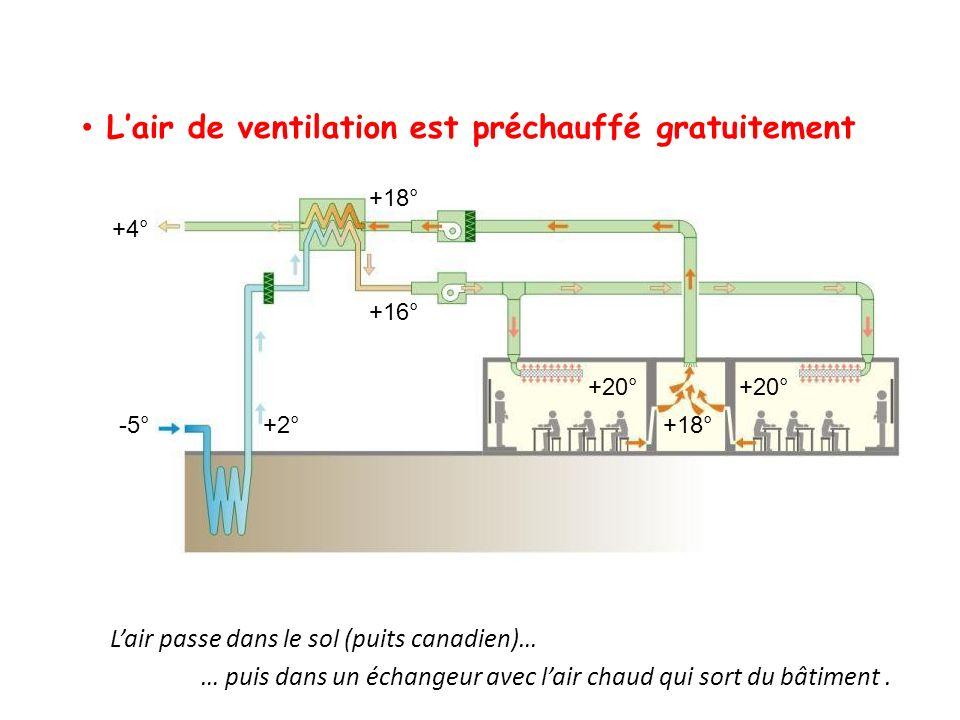 Lair de ventilation est préchauffé gratuitement … puis dans un échangeur avec lair chaud qui sort du bâtiment. -5°+2° +16° +20° +18° Lair passe dans l