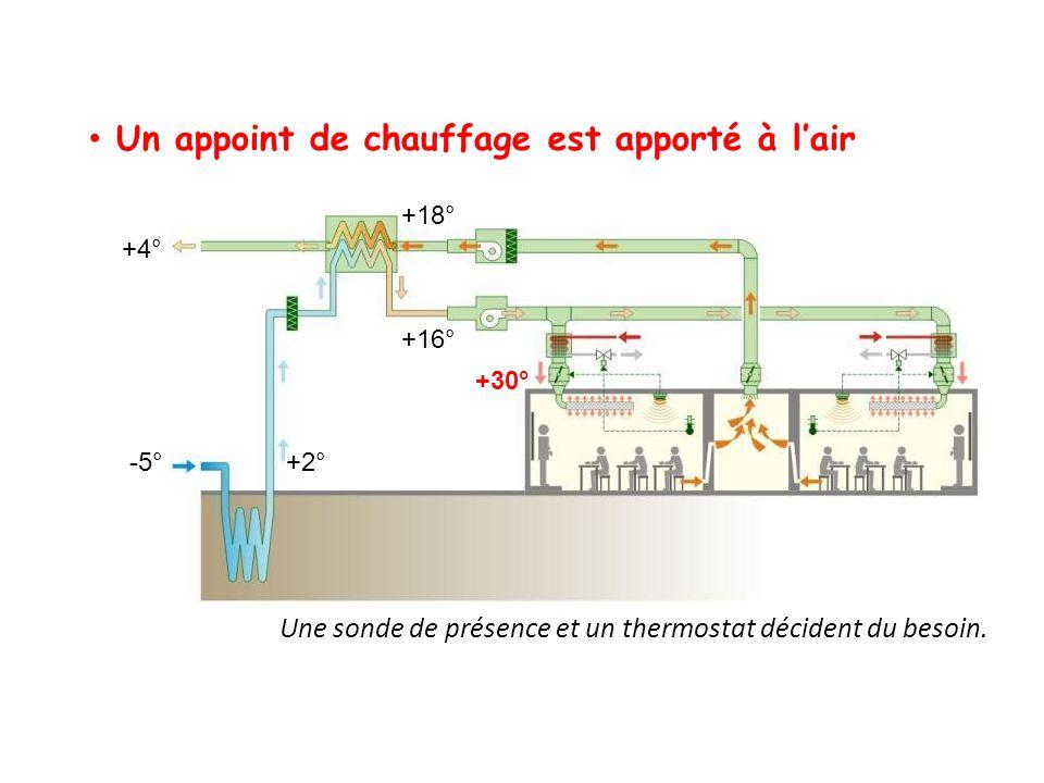 Un appoint de chauffage est apporté à lair Une sonde de présence et un thermostat décident du besoin. +30° +4° -5° +18° +2° +16°