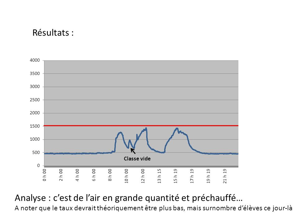 Résultats : Classe vide Analyse : cest de lair en grande quantité et préchauffé… A noter que le taux devrait théoriquement être plus bas, mais surnomb