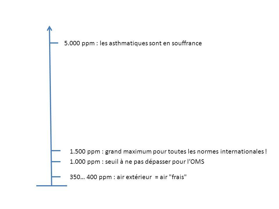 350… 400 ppm : air extérieur = air