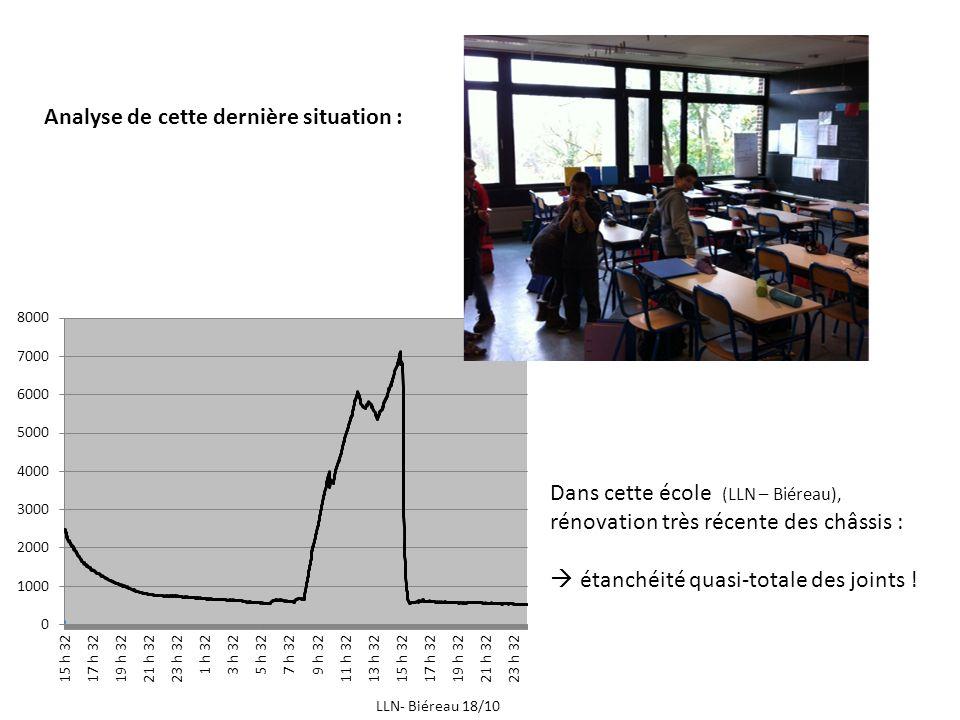 Dans cette école (LLN – Biéreau), rénovation très récente des châssis : étanchéité quasi-totale des joints ! LLN- Biéreau 18/10 Analyse de cette derni