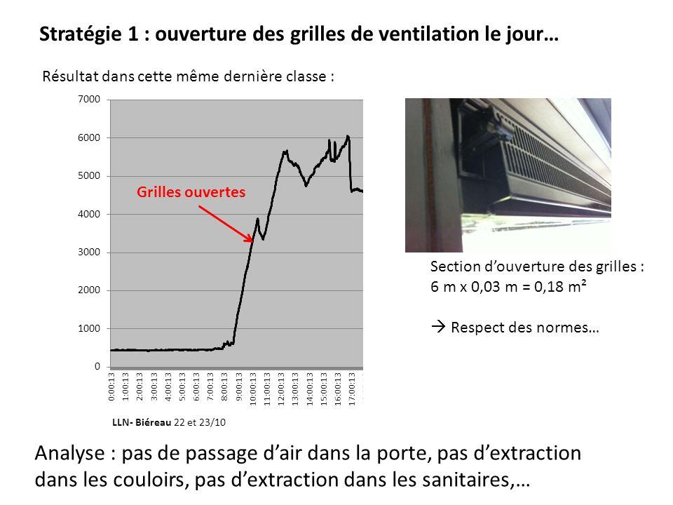 T Stratégie 1 : ouverture des grilles de ventilation le jour… Analyse : pas de passage dair dans la porte, pas dextraction dans les couloirs, pas dext