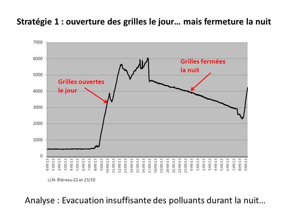 Grilles ouvertes le jour Analyse : Evacuation insuffisante des polluants durant la nuit… Stratégie 1 : ouverture des grilles le jour… mais fermeture l