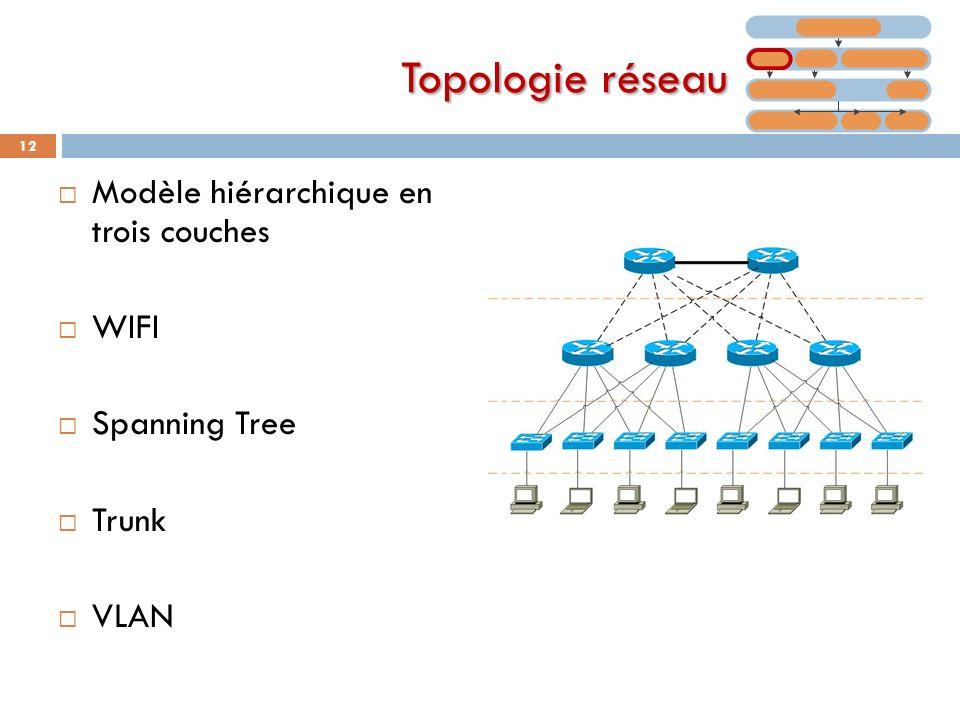 Modèle hiérarchique en trois couches WIFI Spanning Tree Trunk VLAN 12 Topologie réseau