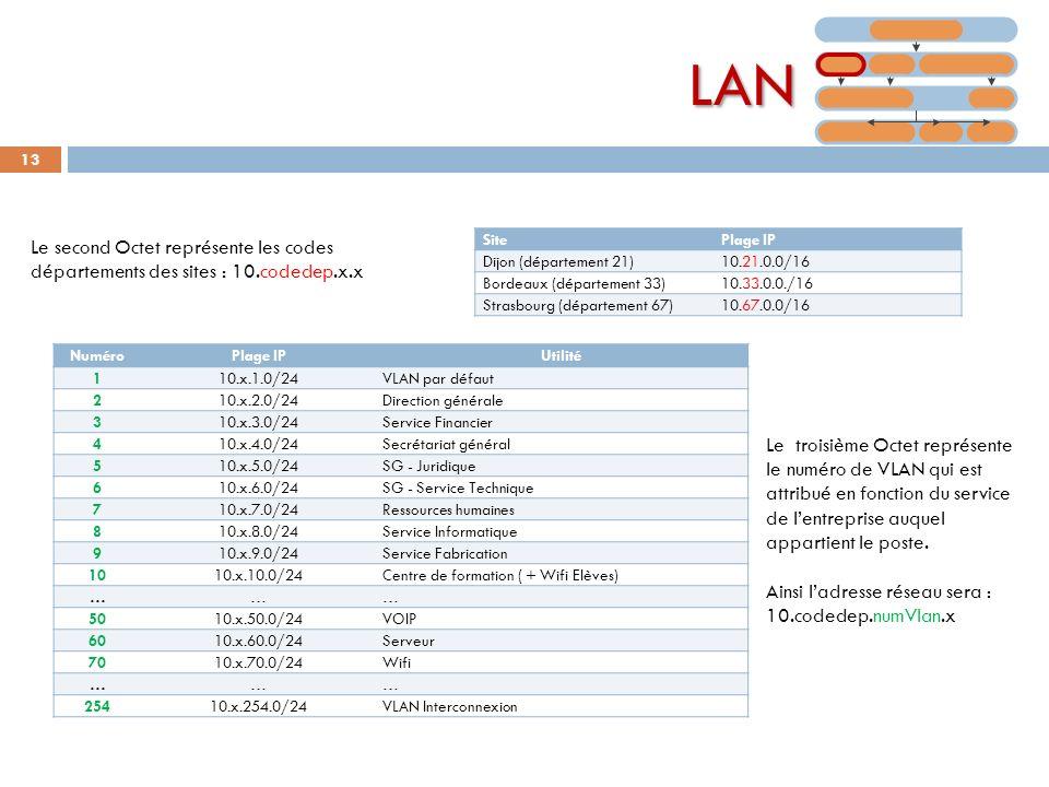 13 LAN SitePlage IP Dijon (département 21)10.21.0.0/16 Bordeaux (département 33)10.33.0.0./16 Strasbourg (département 67)10.67.0.0/16 NuméroPlage IPUt