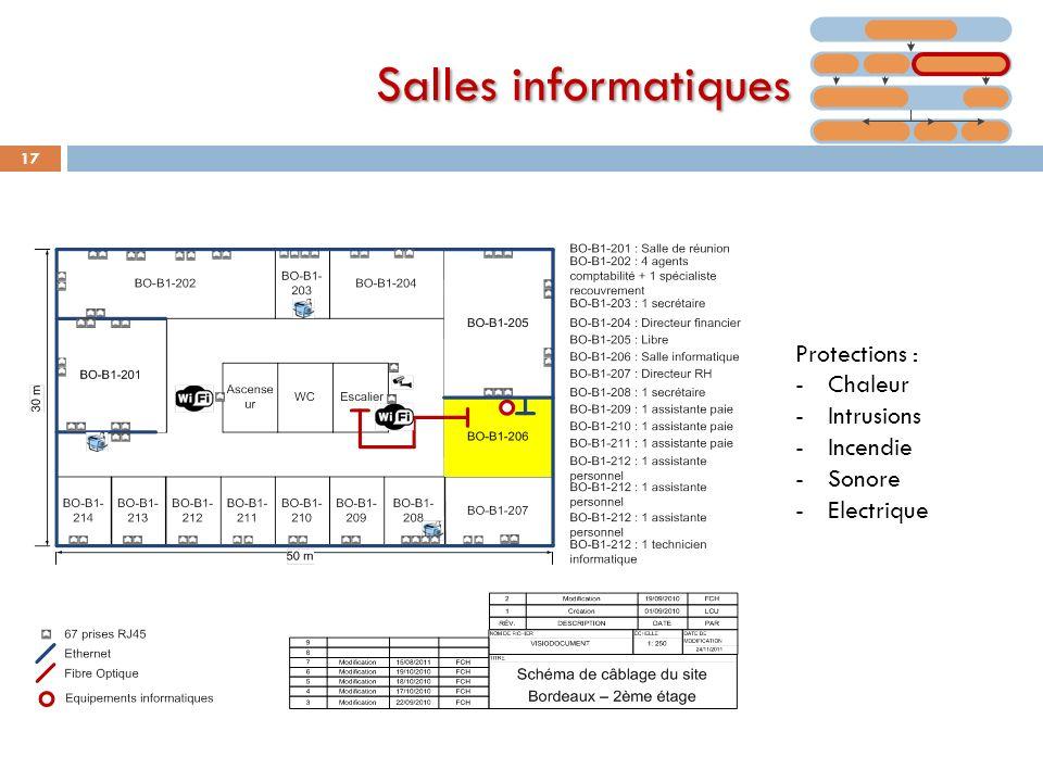 Salles informatiques 17 Protections : -Chaleur -Intrusions -Incendie -Sonore -Electrique