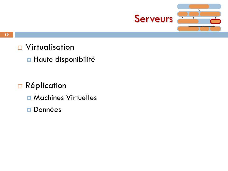 Serveurs Virtualisation Haute disponibilité Réplication Machines Virtuelles Données 19