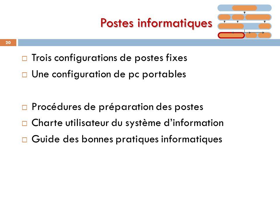 Postes informatiques Trois configurations de postes fixes Une configuration de pc portables Procédures de préparation des postes Charte utilisateur du