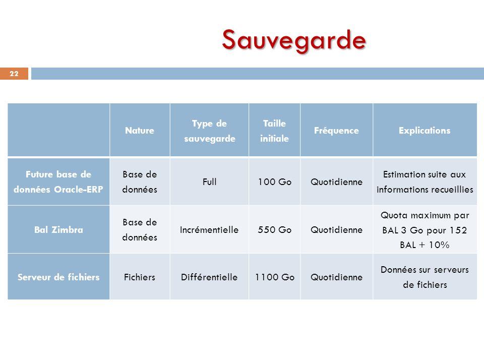 Sauvegarde 22 Nature Type de sauvegarde Taille initiale FréquenceExplications Future base de données Oracle-ERP Base de données Full100 GoQuotidienne