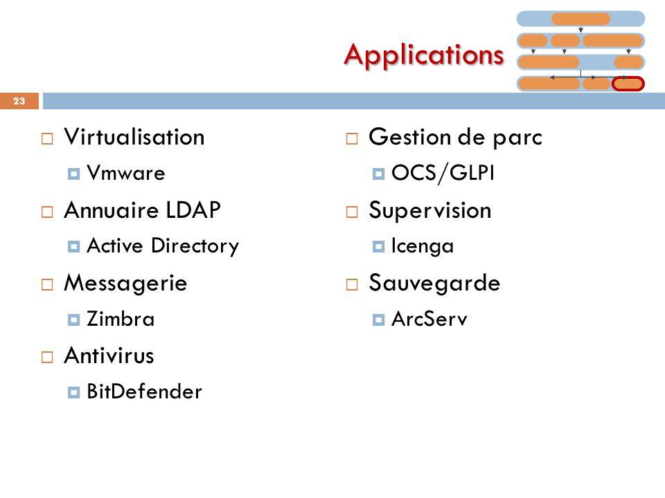 Virtualisation Vmware Annuaire LDAP Active Directory Messagerie Zimbra Antivirus BitDefender Gestion de parc OCS/GLPI Supervision Icenga Sauvegarde Ar