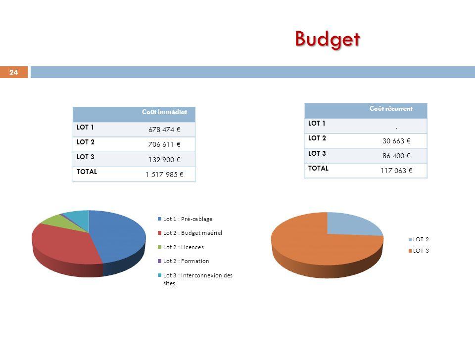 Budget 24 Coût Immédiat LOT 1 678 474 LOT 2 706 611 LOT 3 132 900 TOTAL 1 517 985 Coût récurrent LOT 1. LOT 2 30 663 LOT 3 86 400 TOTAL 117 063