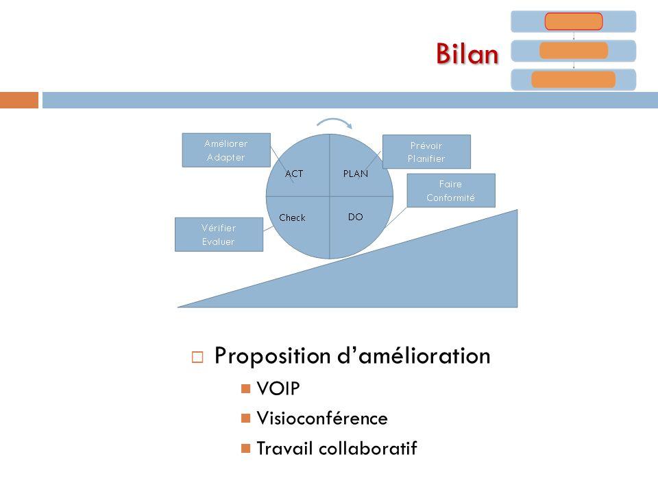 Bilan Proposition damélioration VOIP Visioconférence Travail collaboratif