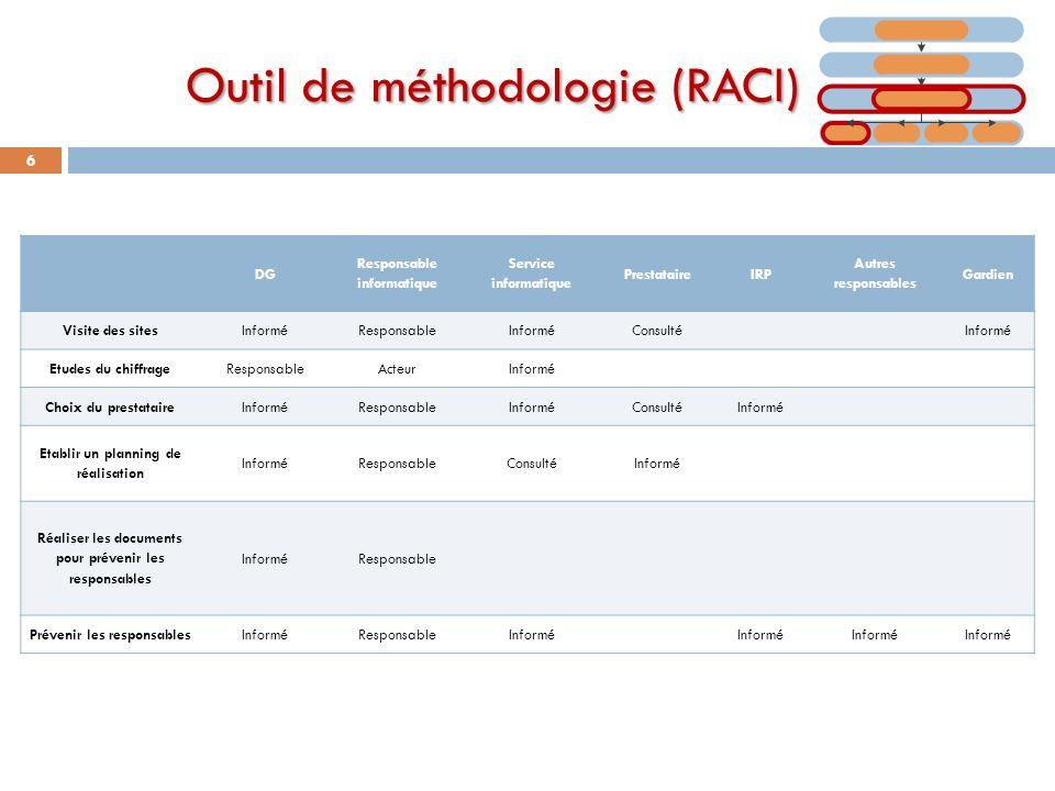 Outil de méthodologie (RACI) 6 DG Responsable informatique Service informatique PrestataireIRP Autres responsables Gardien Visite des sitesInforméResp