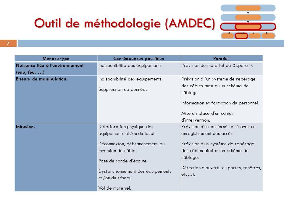 Outil de méthodologie (AMDEC) 7 Menace typeConséquences possiblesParades Nuisance liée à lenvironnement (eau, feu, …) Indisponibilité des équipements.