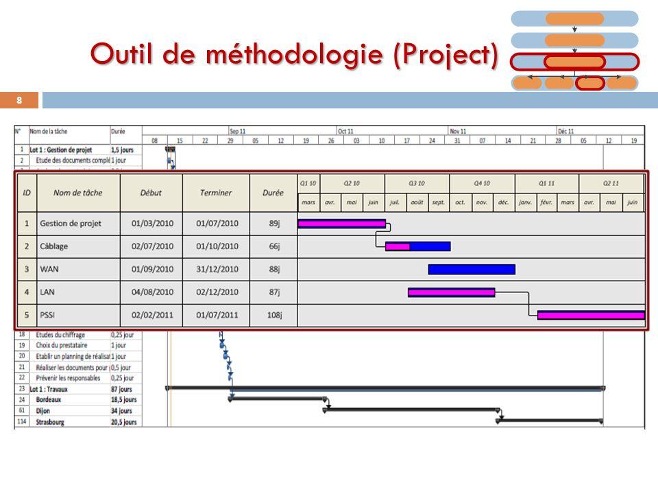 Outil de méthodologie (Project) 8