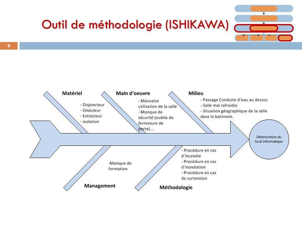 Outil de méthodologie (ISHIKAWA) 9