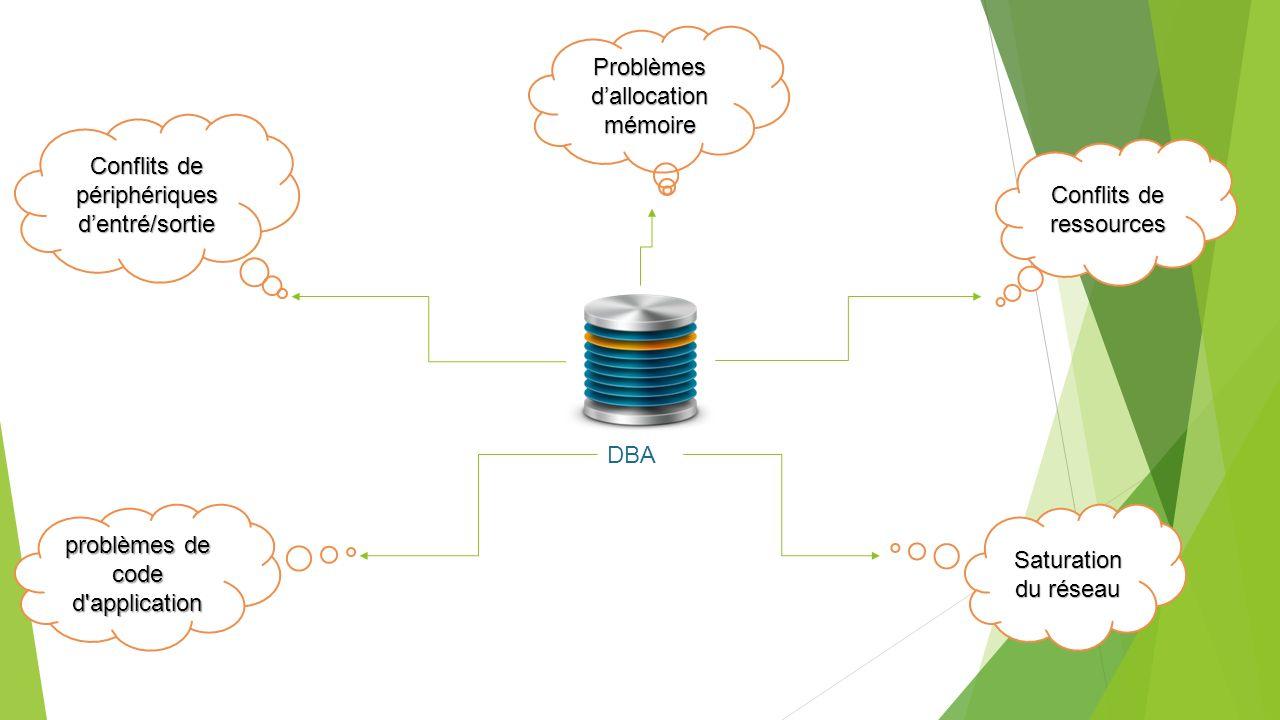Problèmes dallocation mémoire DBA Conflits de périphériques dentré/sortie Conflits de ressources problèmes de code d application Saturation du réseau