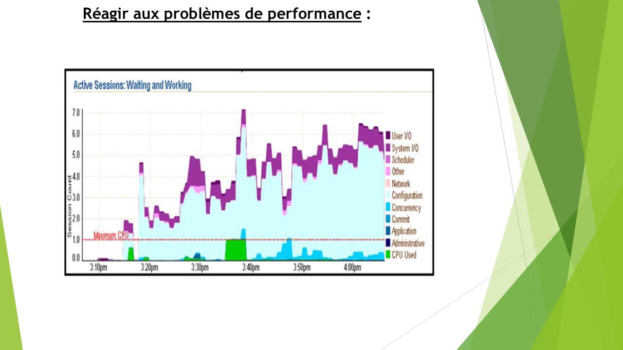 Réagir aux problèmes de performance :