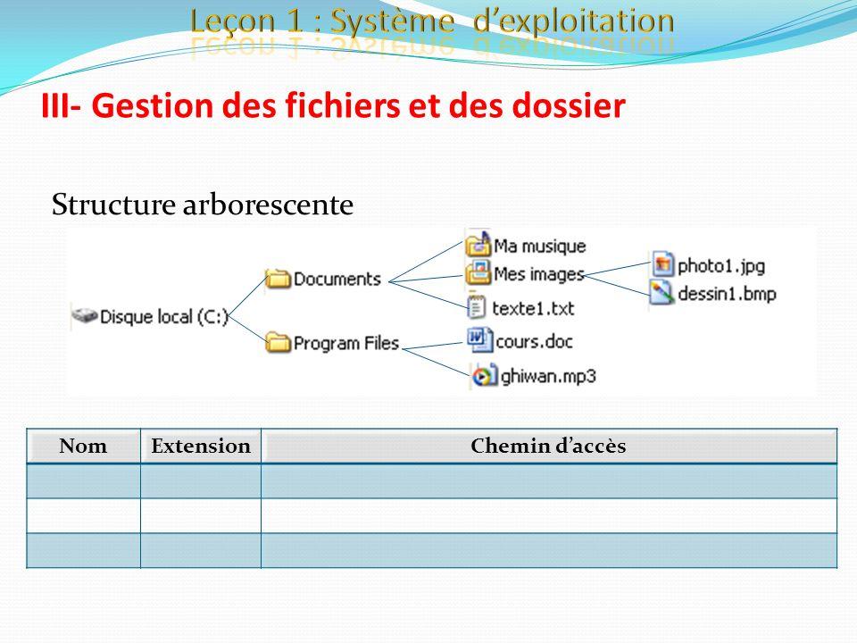 Structure arborescente III- Gestion des fichiers et des dossier