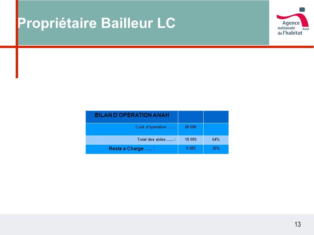 13 Propriétaire Bailleur LC BILAN D'OPERATION ANAH Coût d'opération …. :28 080 Total des aides ….. :18 09564% Reste à Charge ….. : 9 98536%