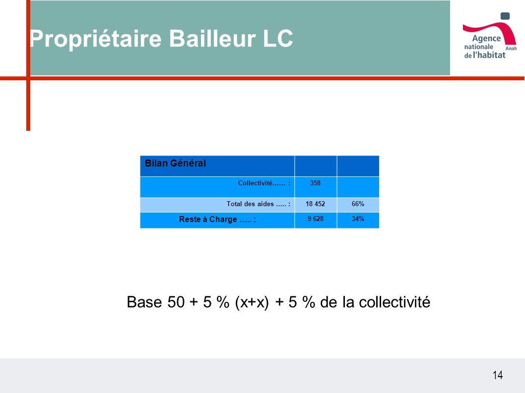 14 Propriétaire Bailleur LC Base 50 + 5 % (x+x) + 5 % de la collectivité Bilan Général Collectivité…… :358 Total des aides …..