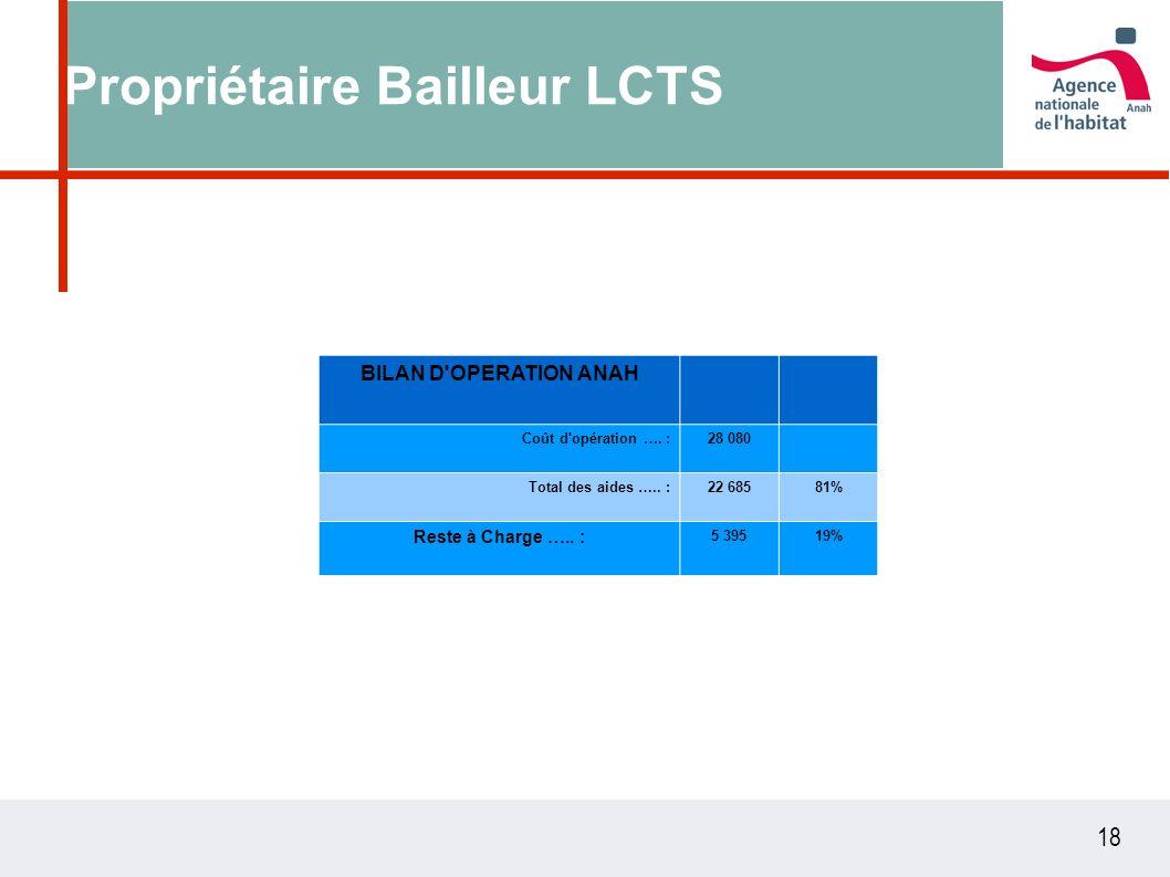 18 Propriétaire Bailleur LCTS BILAN D'OPERATION ANAH Coût d'opération …. :28 080 Total des aides ….. :22 68581% Reste à Charge ….. : 5 39519%