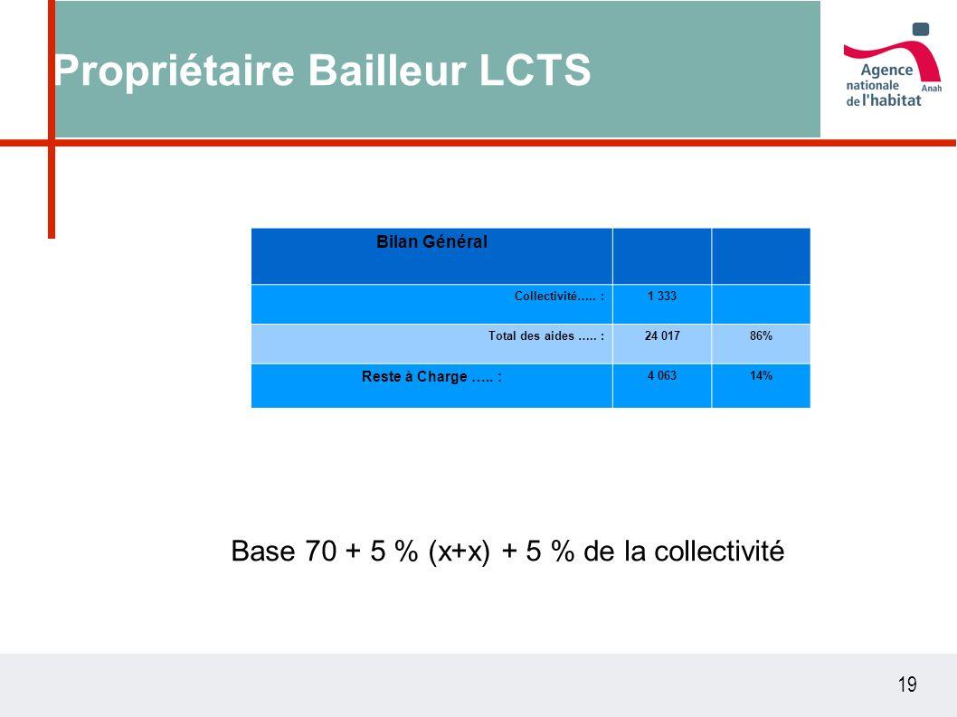 19 Propriétaire Bailleur LCTS Base 70 + 5 % (x+x) + 5 % de la collectivité Bilan Général Collectivité….. :1 333 Total des aides ….. :24 01786% Reste à