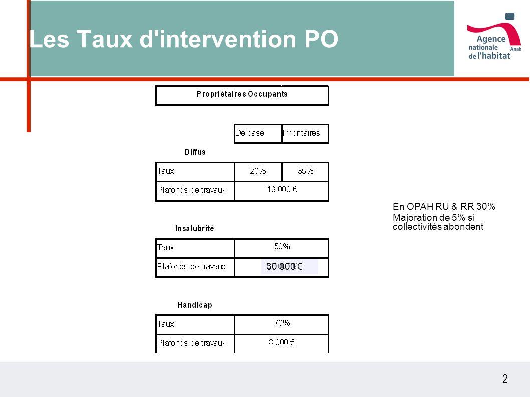 2 Les Taux d'intervention PO En OPAH RU & RR 30% Majoration de 5% si collectivités abondent 30 000