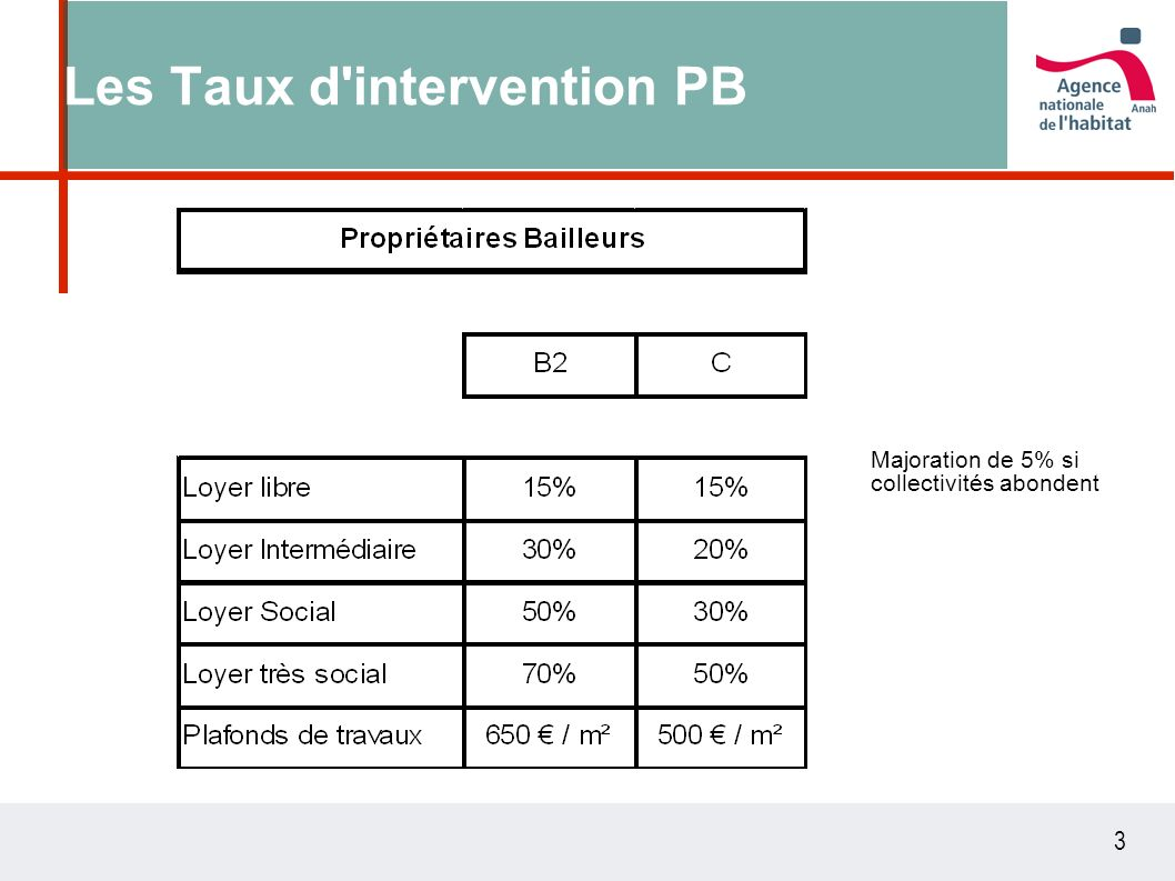 3 Les Taux d intervention PB Majoration de 5% si collectivités abondent