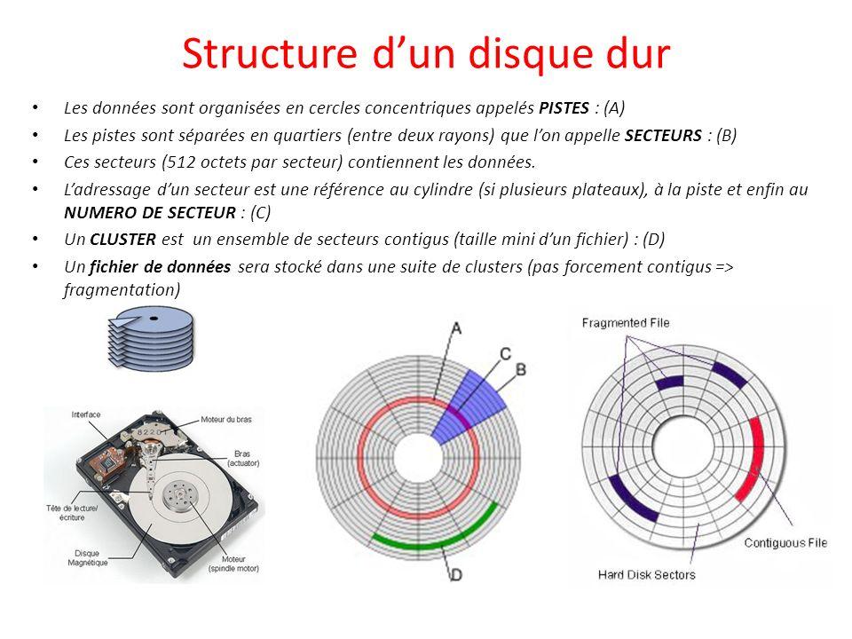 Structure dun disque dur Les données sont organisées en cercles concentriques appelés PISTES : (A) Les pistes sont séparées en quartiers (entre deux r